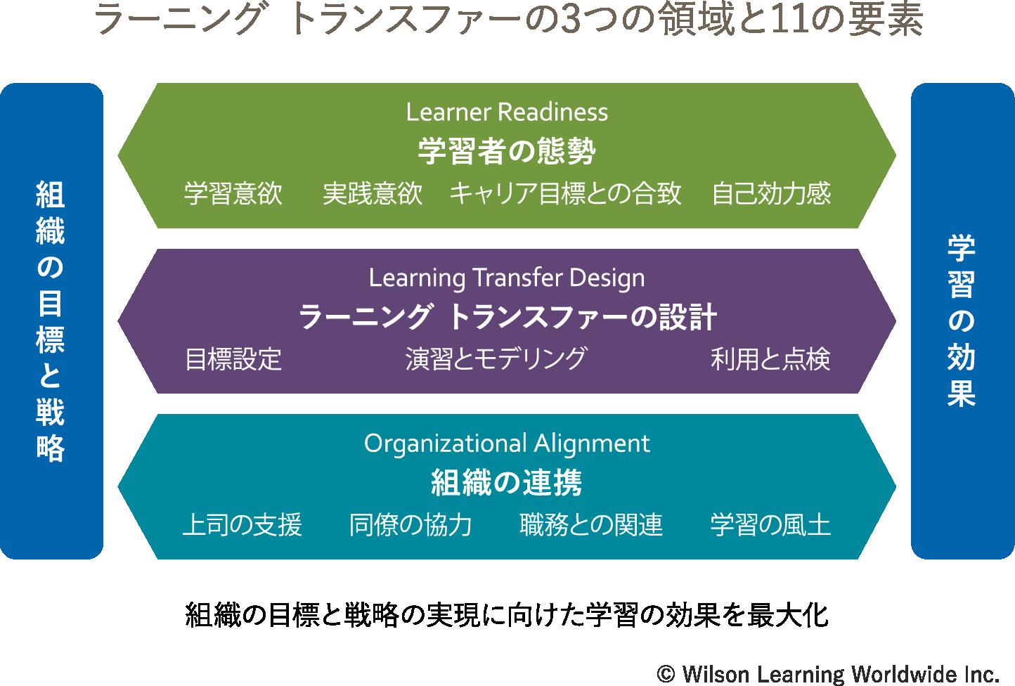 ラーニング・トランスファーの3つの領域と11の要素