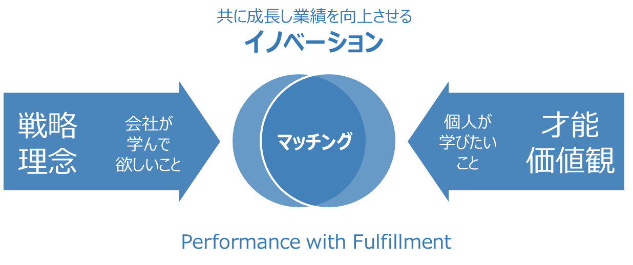 Performance with Fulfillment