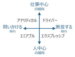 ソーシャル スタイル モデル