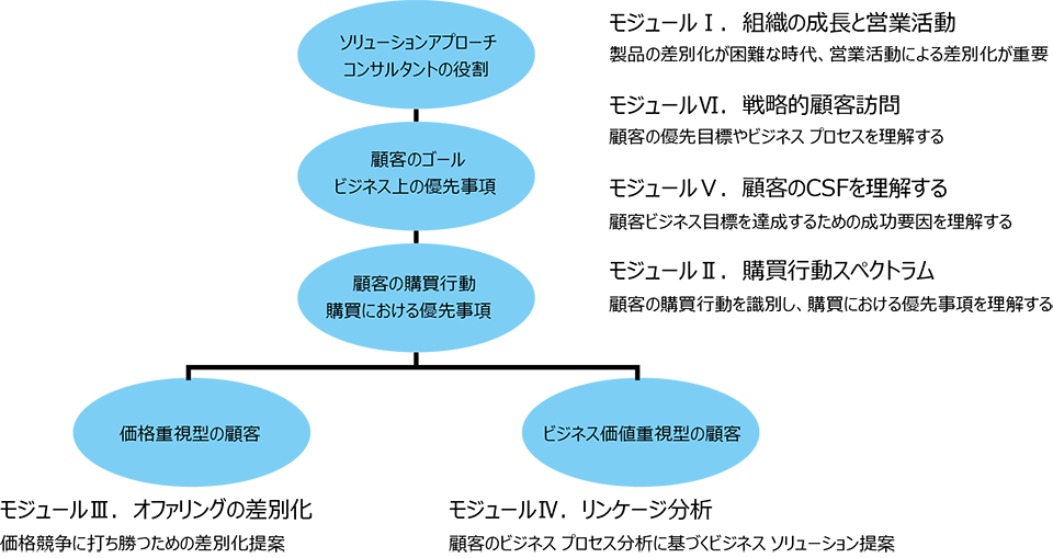 CCBS プログラムの方法論