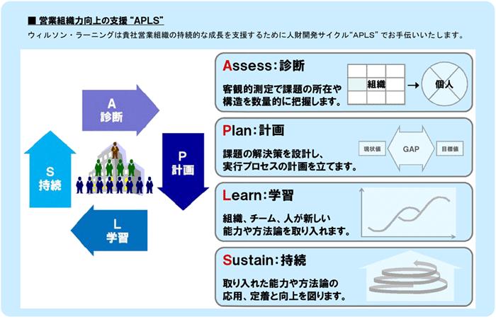 SOA 営業組織診断