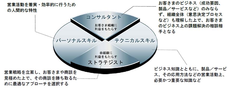 SPN アセスメントの焦点