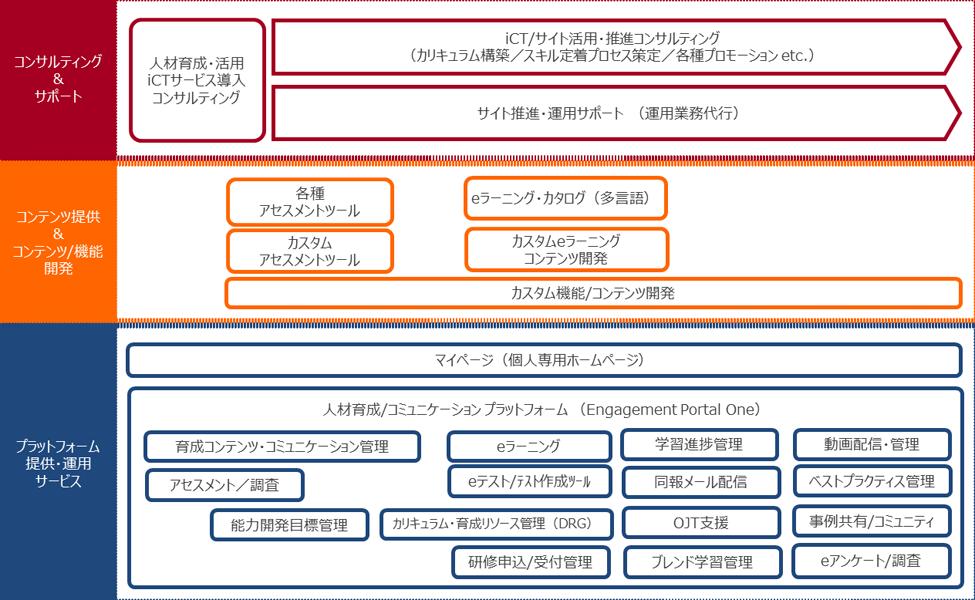 iCTソリューションサービスマップ