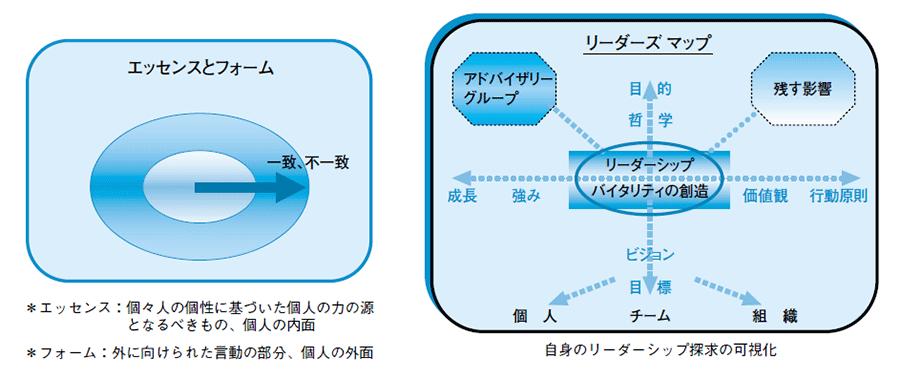 LFW プログラムの方法論