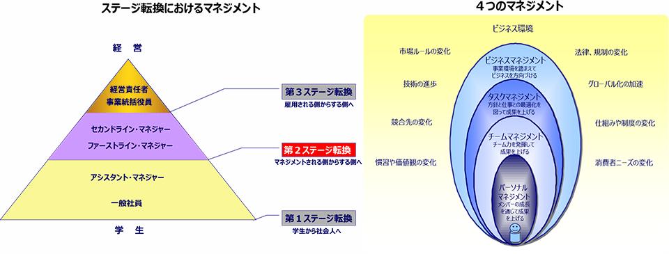 SCM プログラムの方法論