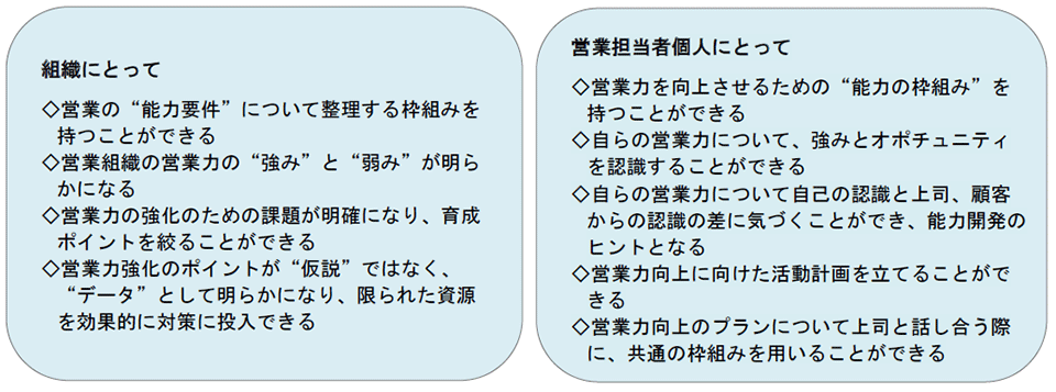 SPN プログラムの方法論