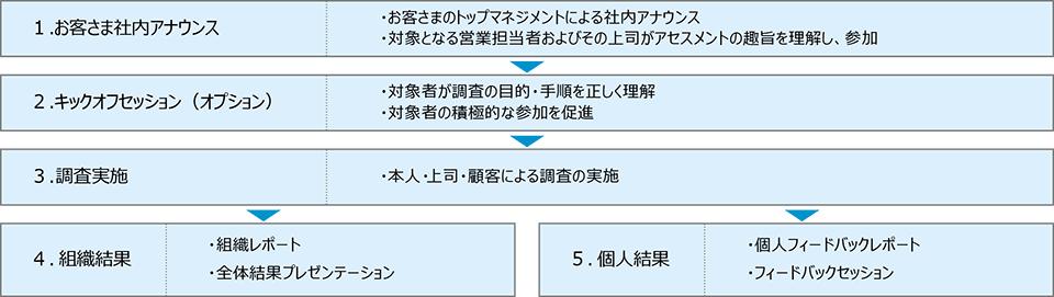 SPN プログラムの展開